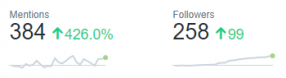 twitter stats are well up