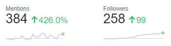 So close to our followers being up by 100 in the last 28 days
